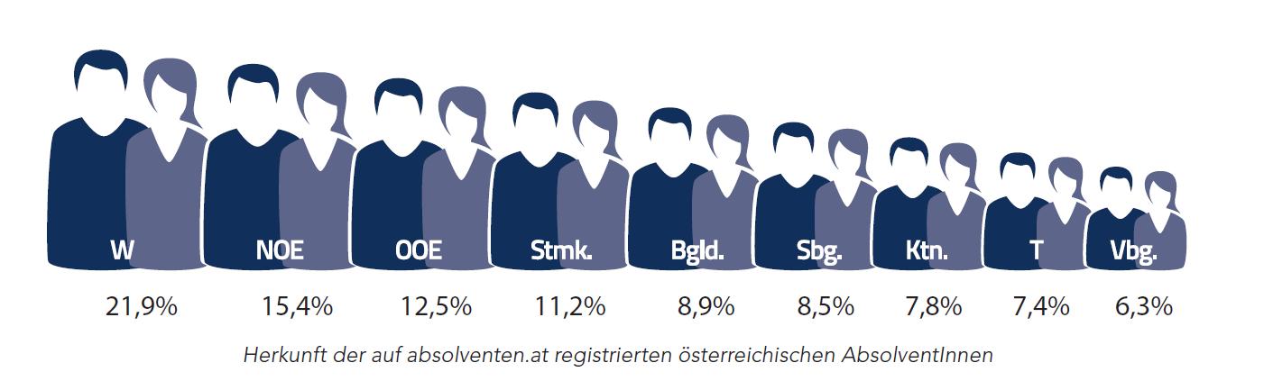 Herkunft der Absolventen nach Bundesland