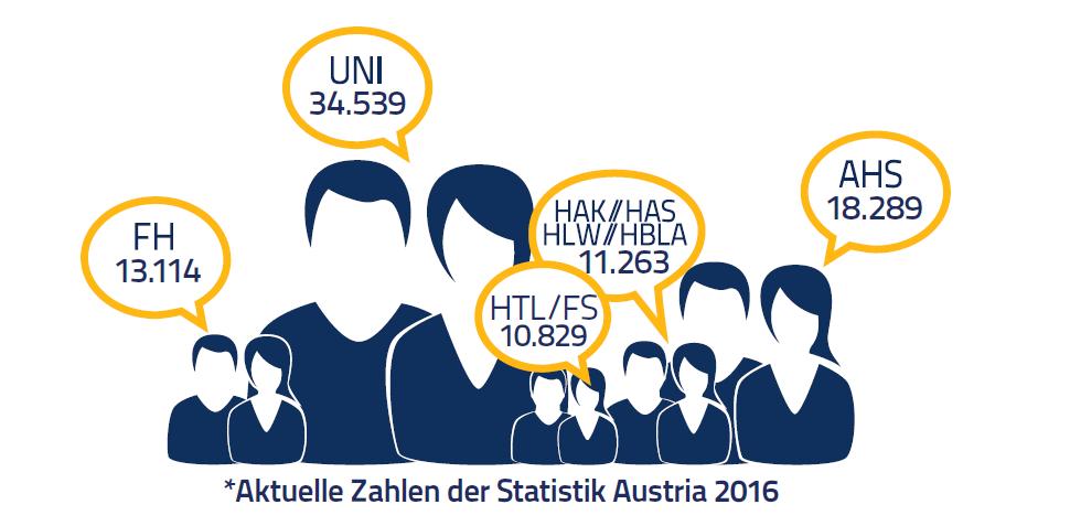 Absolventen Bildungseinrichtungen Österreich