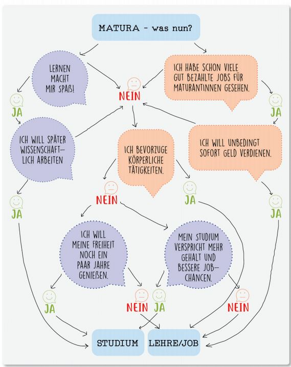 Infografik Matura - was nun?