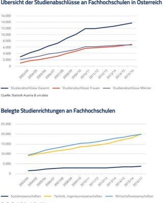 Übersicht der Studienabschlüsse an Fachhochschulen in Österreich und Belegte Studienrichtungen an Fachhochschulen