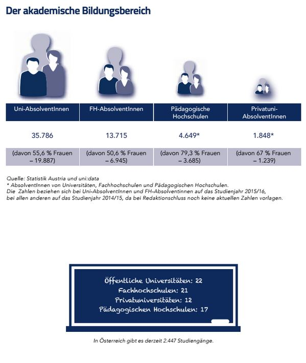 Infografik akademische Bildungsbereich.