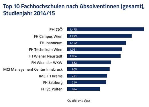 Infografik Top 10 FHs nach AbsolventInnen.