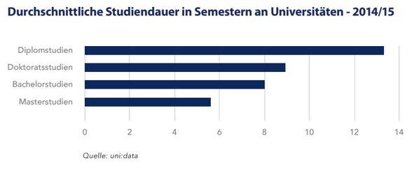 Diagramm durchschnittliche Studiendauer